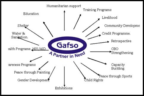 Gafso Activities